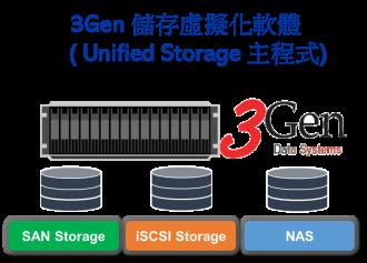 3Gen unified Storage 儲存虛擬化軟體主程式 Lv2照片