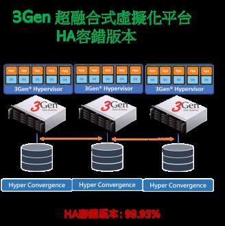 3Gen 超融合式虛擬化平台 HA (High Availability) 軟體照片